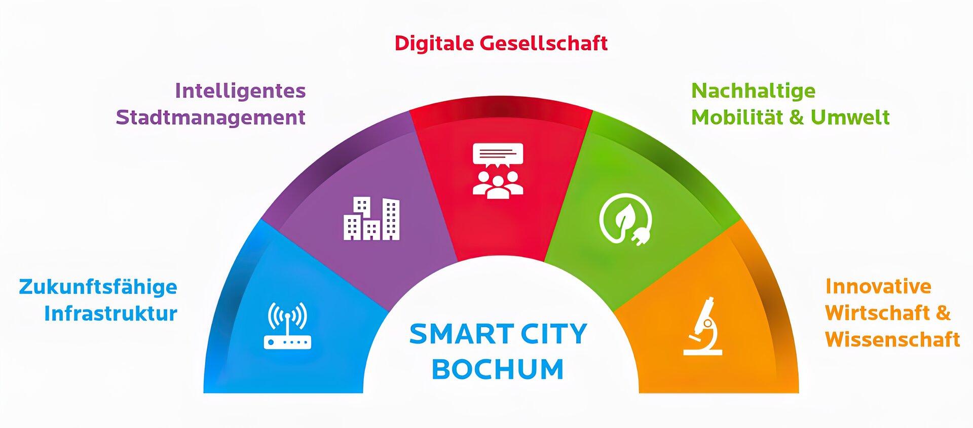 "So Smart kann ""Smart City"" sein."